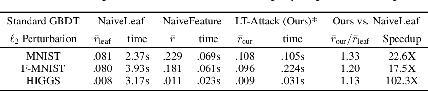 Figure 3 for An Efficient Adversarial Attack for Tree Ensembles