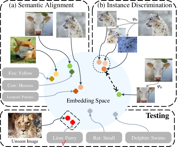 Figure 1 for Task-Independent Knowledge Makes for Transferable Representations for Generalized Zero-Shot Learning
