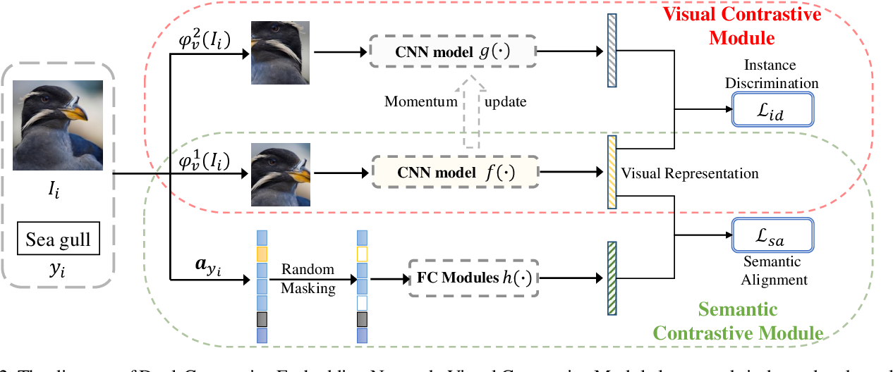 Figure 3 for Task-Independent Knowledge Makes for Transferable Representations for Generalized Zero-Shot Learning