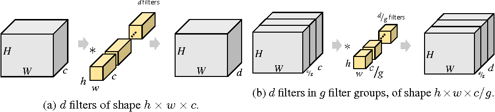 Figure 1 for Deep Roots: Improving CNN Efficiency with Hierarchical Filter Groups