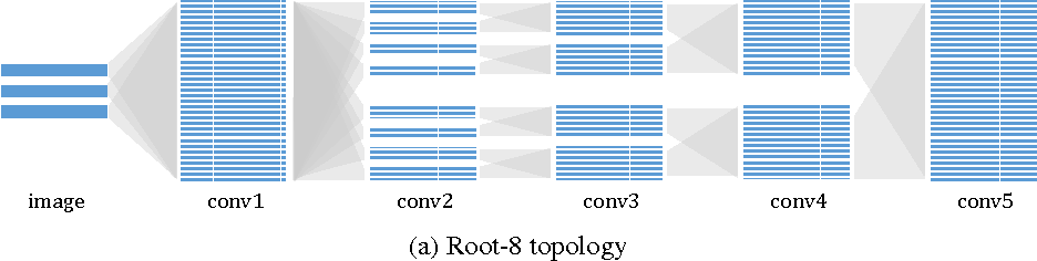 Figure 3 for Deep Roots: Improving CNN Efficiency with Hierarchical Filter Groups