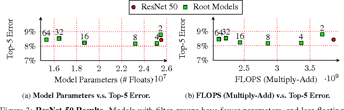 Figure 4 for Deep Roots: Improving CNN Efficiency with Hierarchical Filter Groups