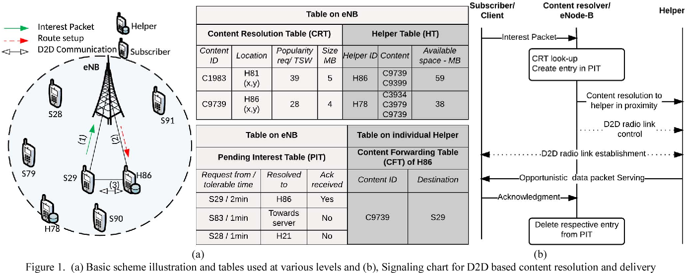 Figure 1 from Mobility as a Service (MaaS): A D2D-Based Information