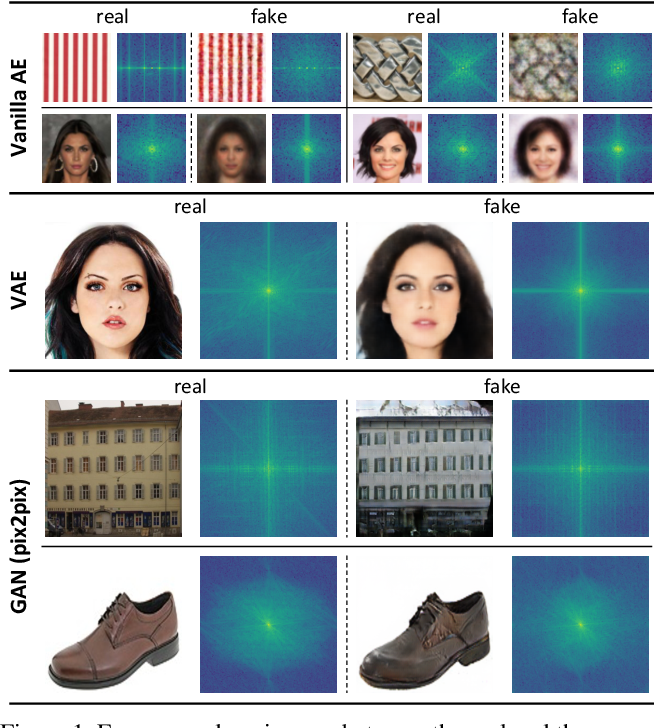 Figure 1 for Focal Frequency Loss for Generative Models