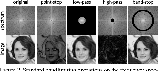 Figure 3 for Focal Frequency Loss for Generative Models