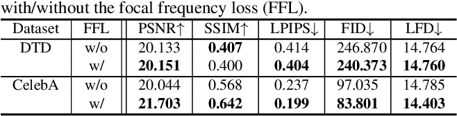 Figure 2 for Focal Frequency Loss for Generative Models