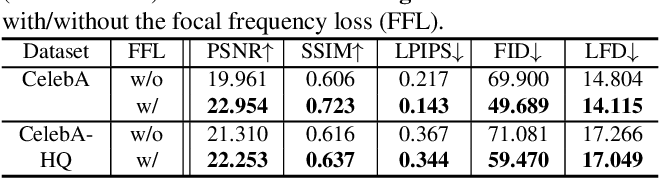 Figure 4 for Focal Frequency Loss for Generative Models