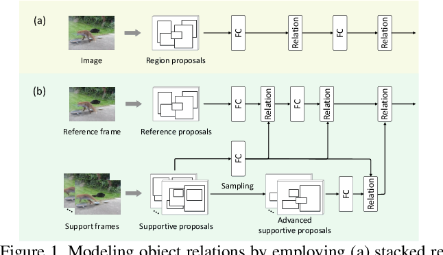 Figure 1 for Relation Distillation Networks for Video Object Detection