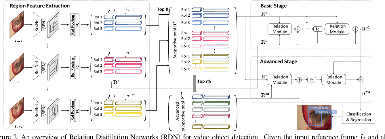 Figure 3 for Relation Distillation Networks for Video Object Detection