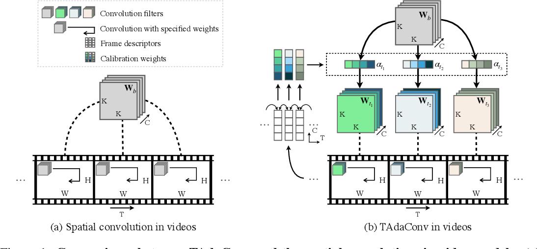 Figure 1 for TAda! Temporally-Adaptive Convolutions for Video Understanding