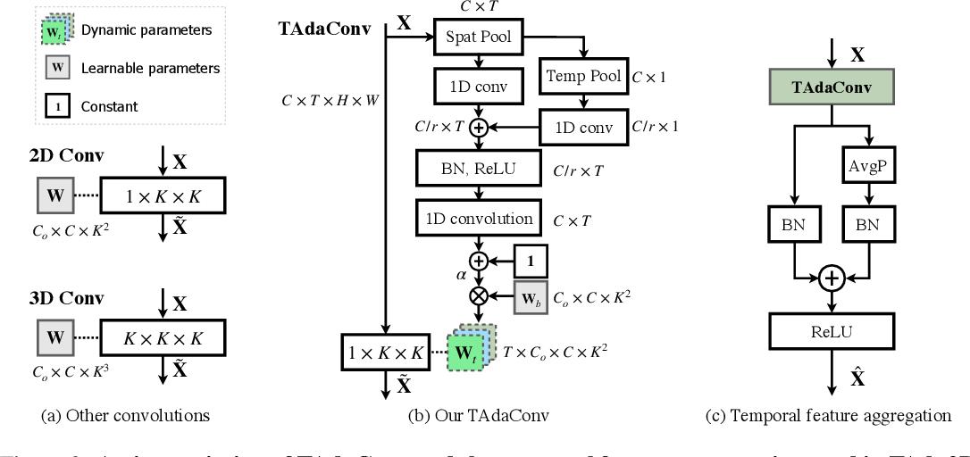 Figure 3 for TAda! Temporally-Adaptive Convolutions for Video Understanding