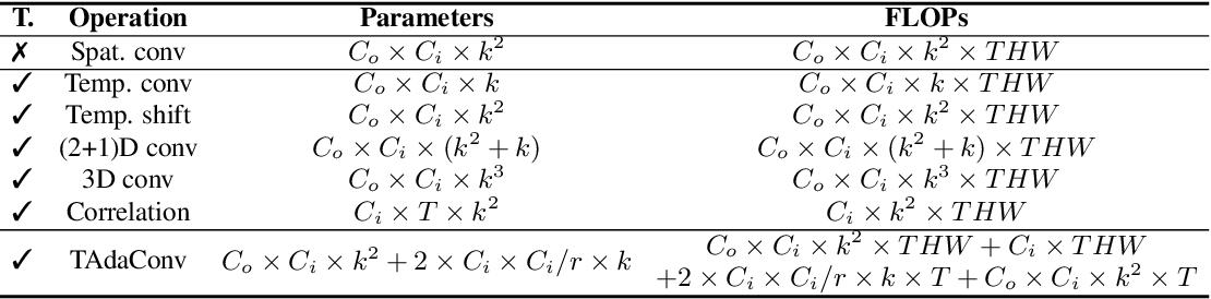 Figure 2 for TAda! Temporally-Adaptive Convolutions for Video Understanding