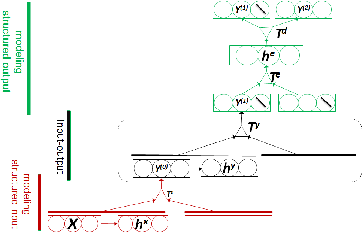 Figure 1 for A Deep Learning Model for Structured Outputs with High-order Interaction
