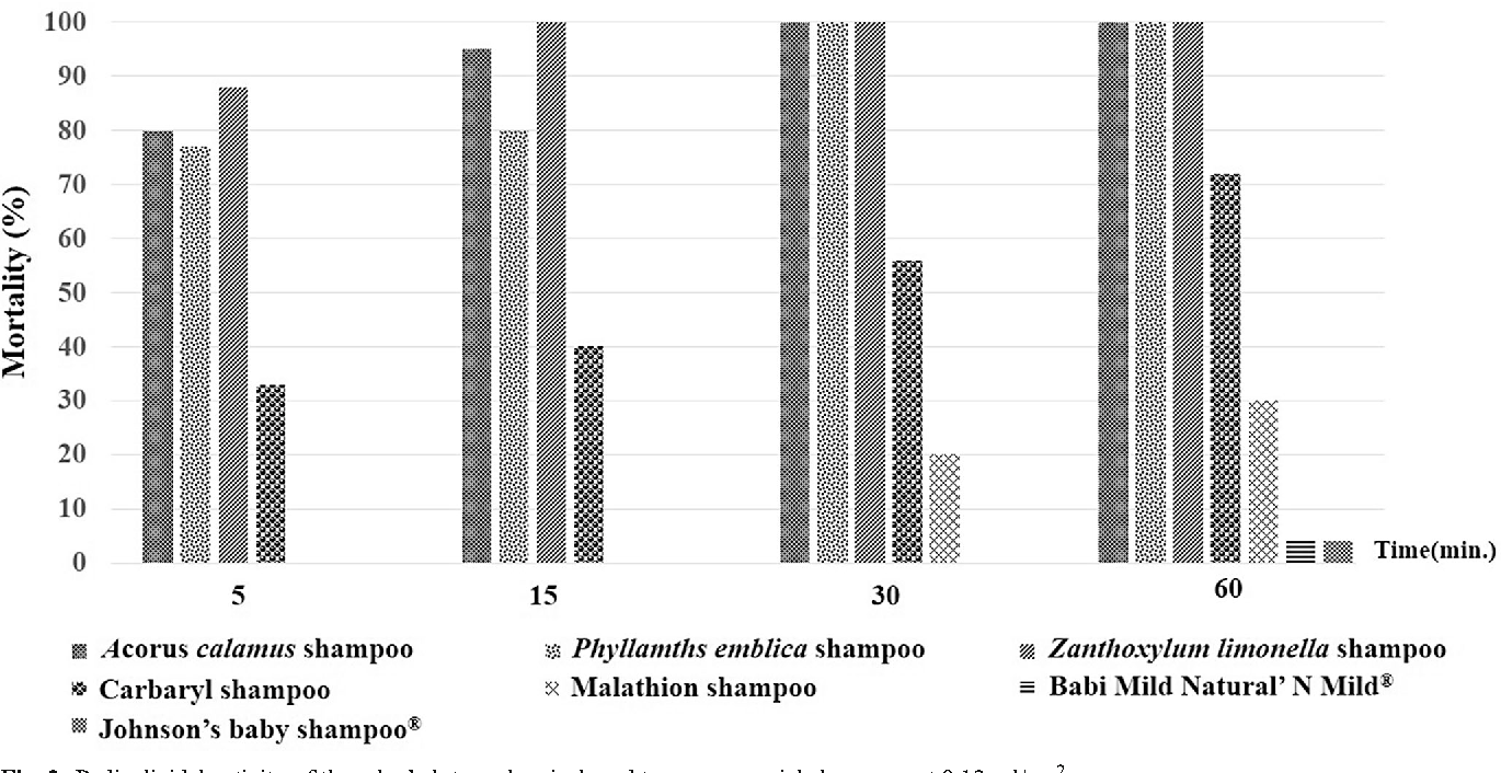 Figure 2 from Efficacy of herbal shampoo base on native