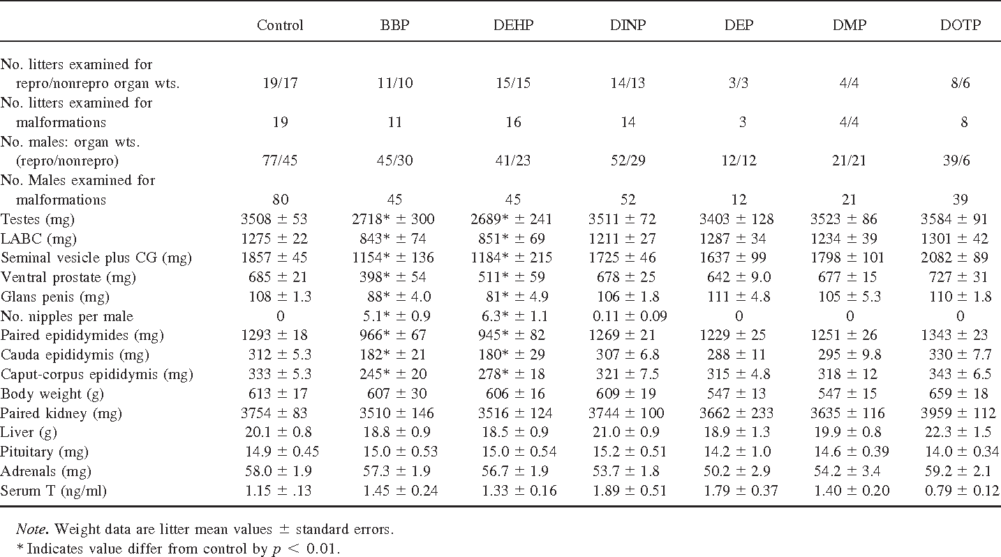 Table 2 from Perinatal exposure to the phthalates DEHP, BBP, and
