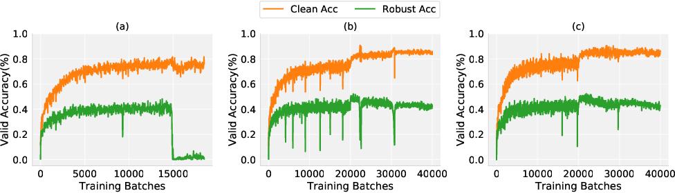 Figure 4 for Towards Understanding Fast Adversarial Training