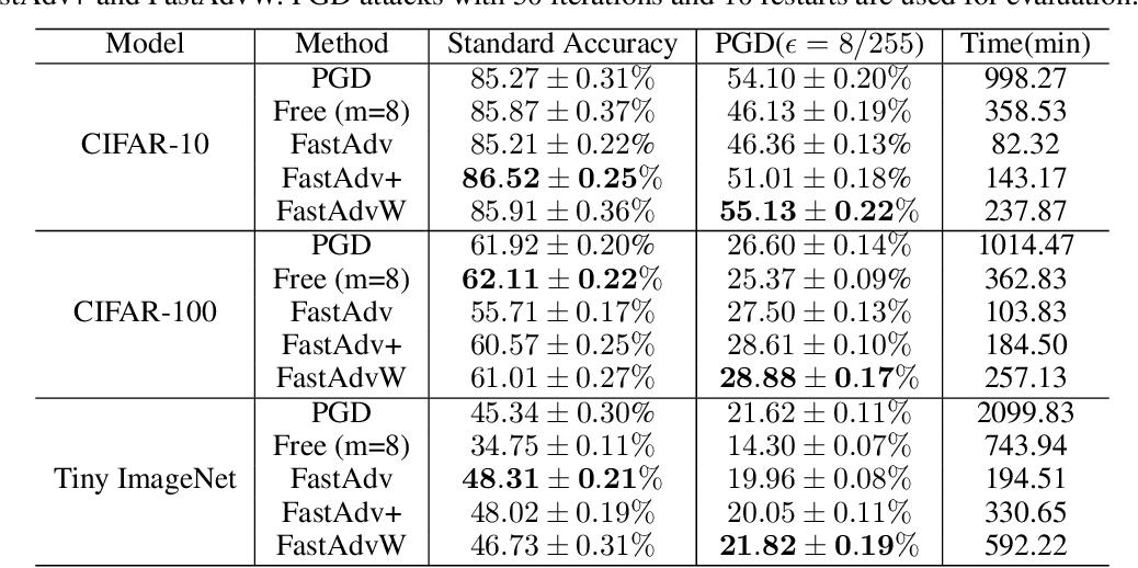 Figure 3 for Towards Understanding Fast Adversarial Training