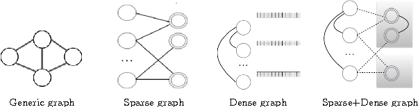 Figure 1 for Large Scale Distributed Semi-Supervised Learning Using Streaming Approximation