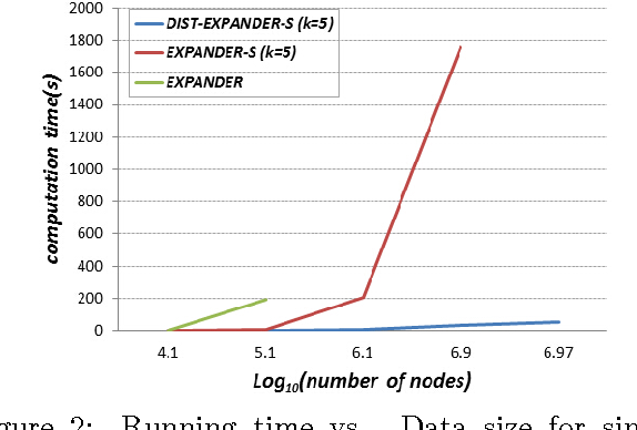 Figure 4 for Large Scale Distributed Semi-Supervised Learning Using Streaming Approximation