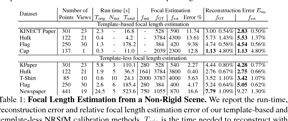 Figure 2 for Incremental Non-Rigid Structure-from-Motion with Unknown Focal Length