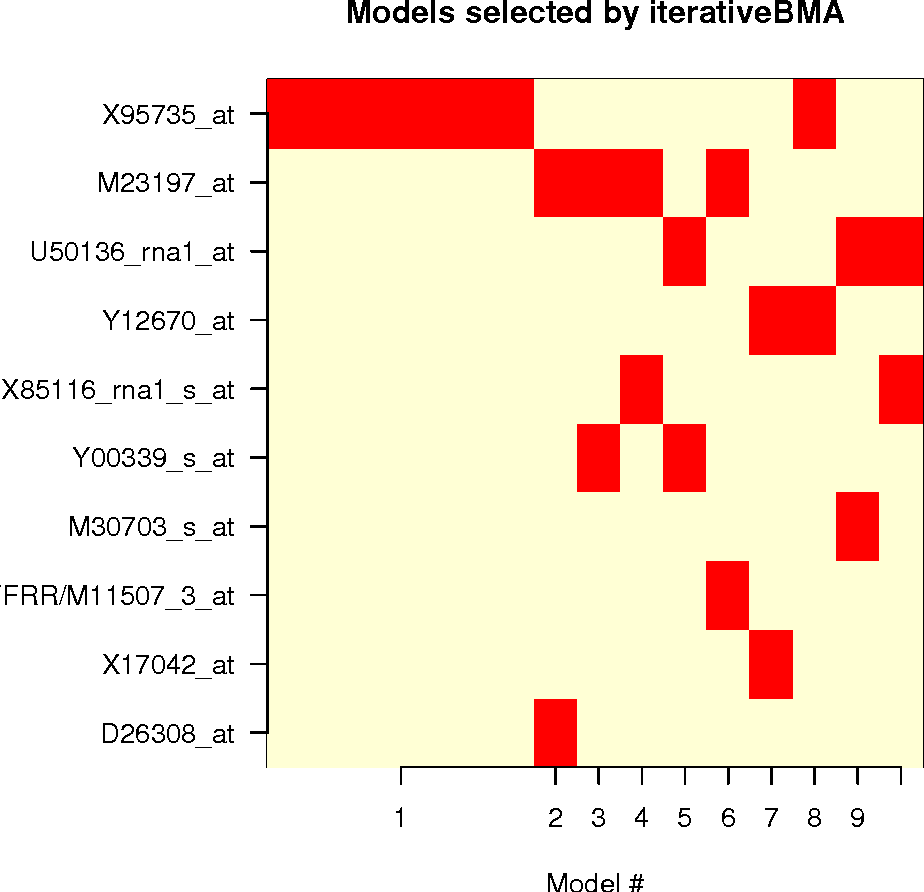 Figure 1: An image plot showing the selected genes and models.