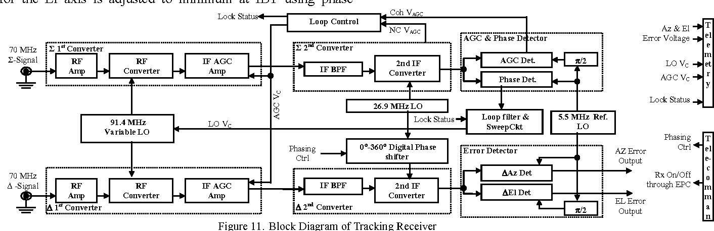 block diagram of tracking receiver