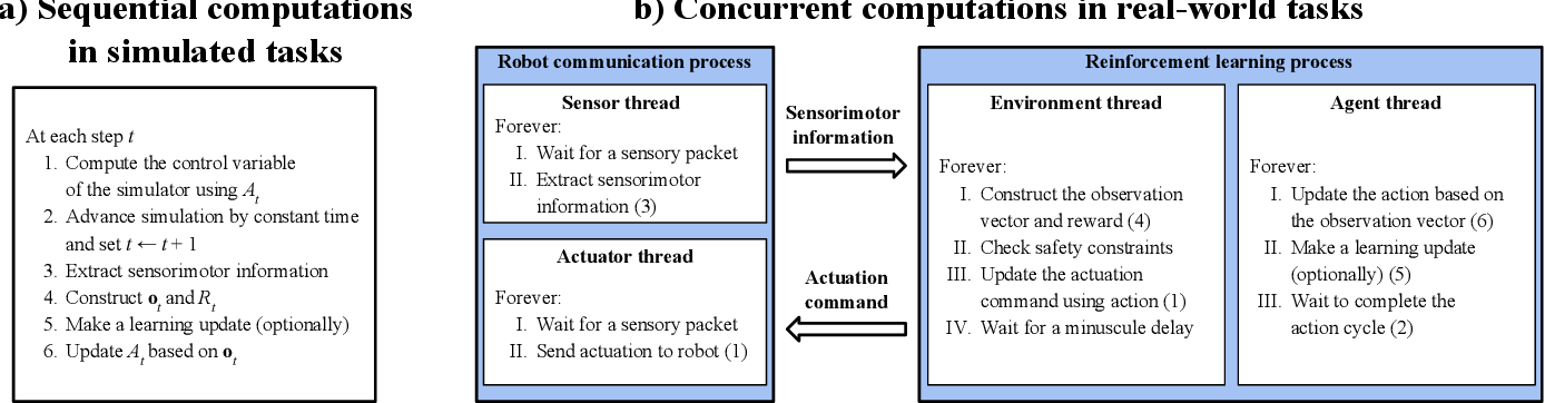 Figure 2 for Setting up a Reinforcement Learning Task with a Real-World Robot