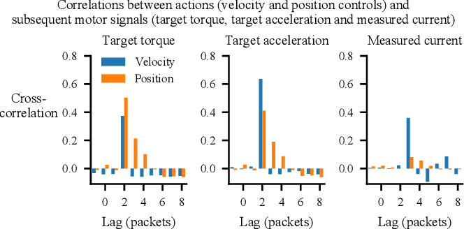 Figure 4 for Setting up a Reinforcement Learning Task with a Real-World Robot
