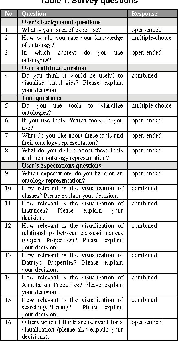 Table 1. Survey questions