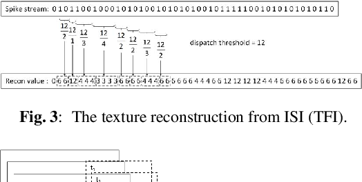 Figure 4 for A Retina-inspired Sampling Method for Visual Texture Reconstruction