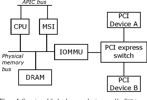 PDF] Tolerating Malicious Device Drivers in Linux - Semantic Scholar