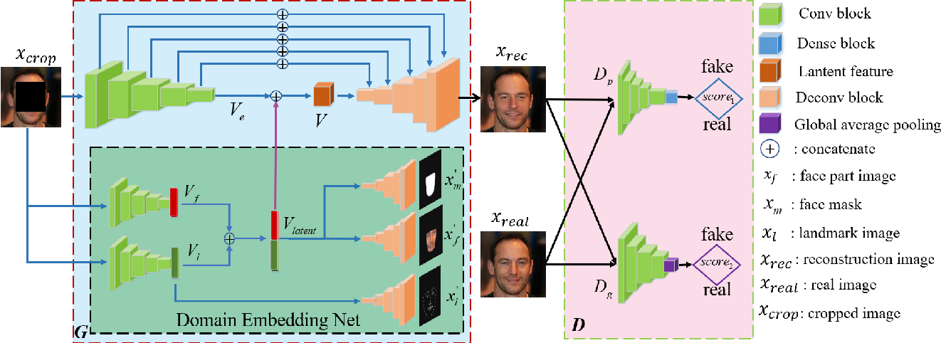 Figure 3 for Domain Embedded Multi-model Generative Adversarial Networks for Image-based Face Inpainting