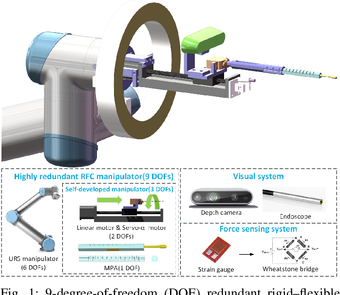Figure 1 for Design and Control of a Highly Redundant Rigid-Flexible Coupling Robot to Assist the COVID-19 Oropharyngeal-Swab Sampling