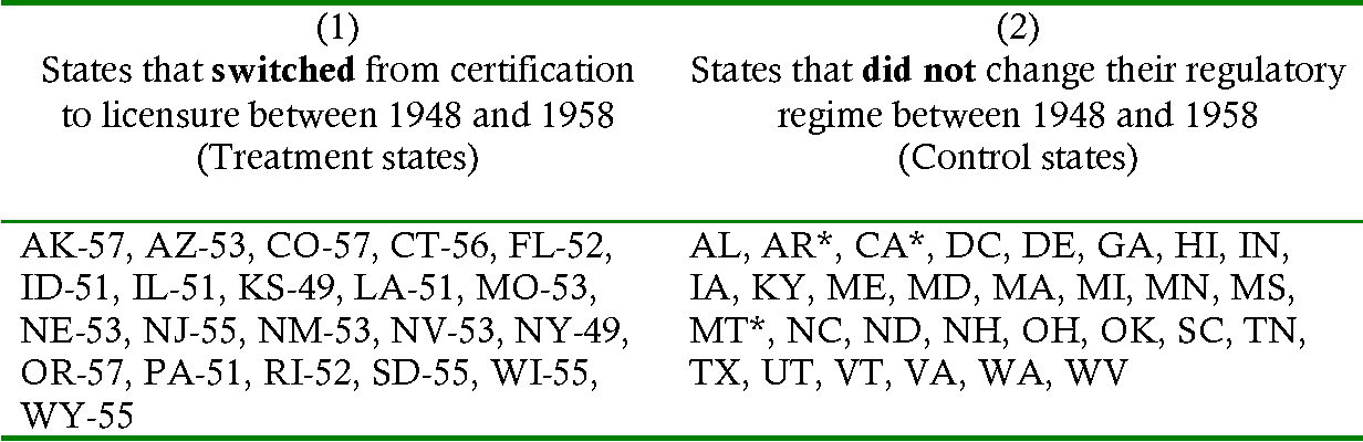 Table 1 From Certification Vs Licensure Evidence From Registered