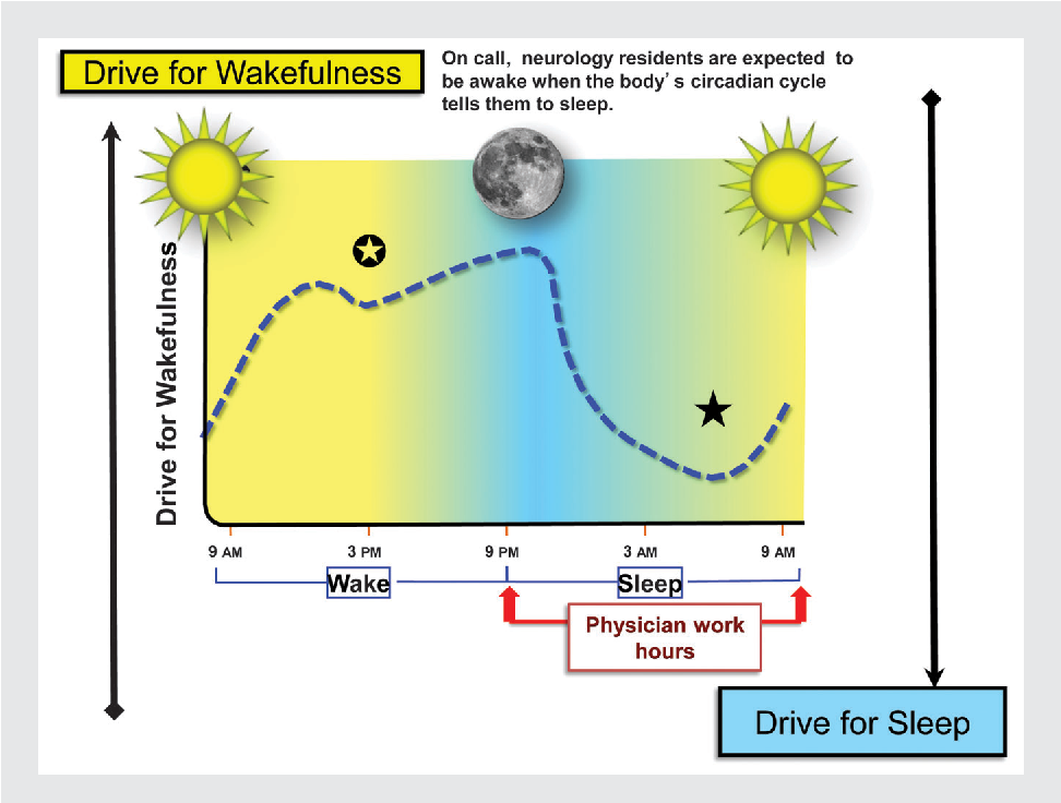 Figure 11-4 from Sleep and fatigue countermeasures for the neurology