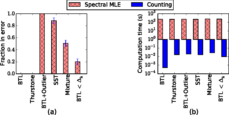 Figure 1 for Simple, Robust and Optimal Ranking from Pairwise Comparisons
