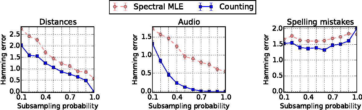 Figure 2 for Simple, Robust and Optimal Ranking from Pairwise Comparisons