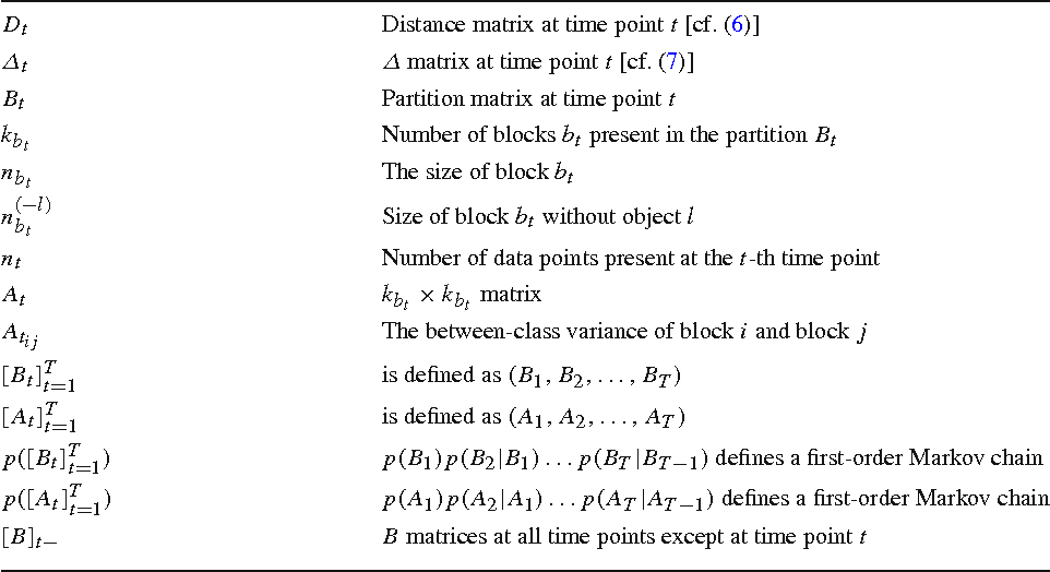 Figure 2 for Probabilistic Clustering of Time-Evolving Distance Data