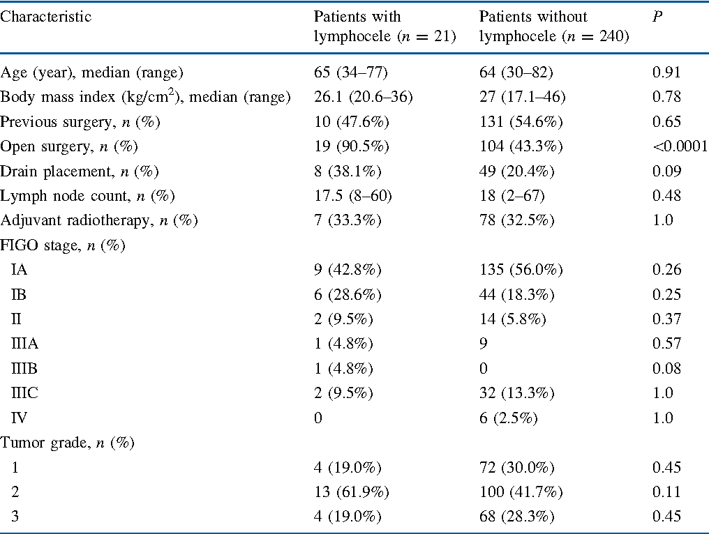 Table 3 from Lymphoceles, Lymphorrhea, and Lymphedema after