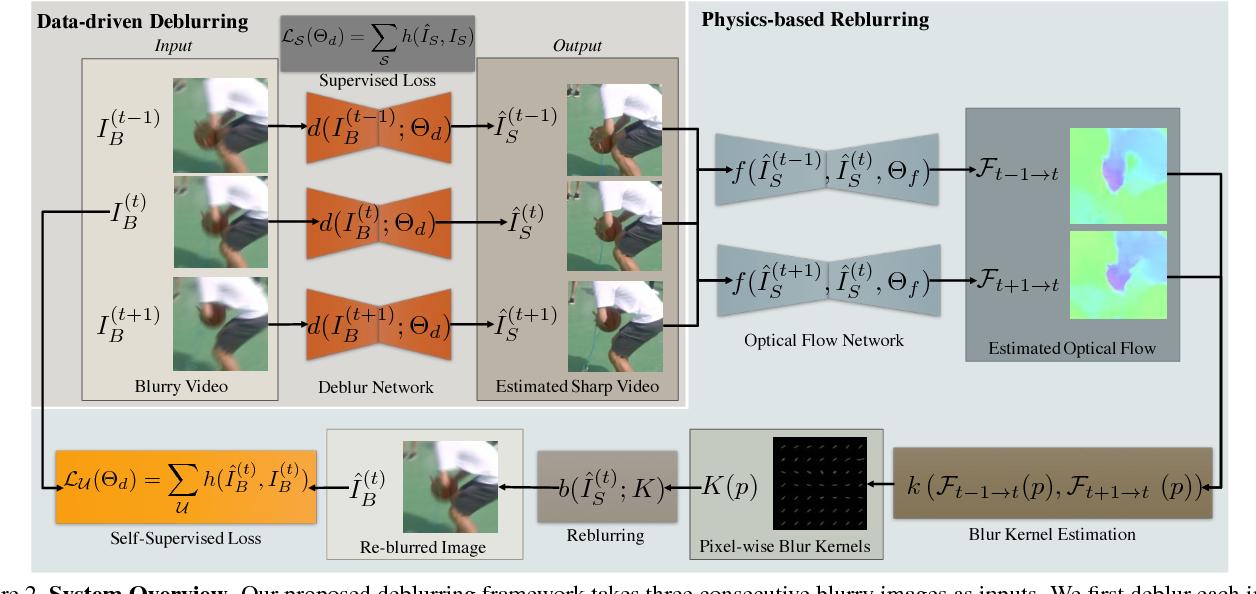 Figure 2 for Reblur2Deblur: Deblurring Videos via Self-Supervised Learning