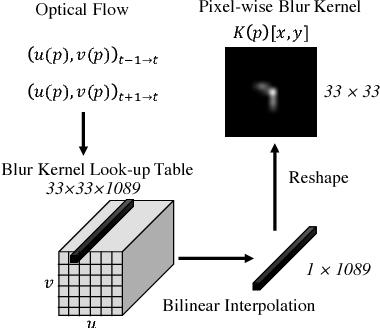 Figure 4 for Reblur2Deblur: Deblurring Videos via Self-Supervised Learning