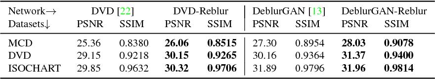Figure 3 for Reblur2Deblur: Deblurring Videos via Self-Supervised Learning