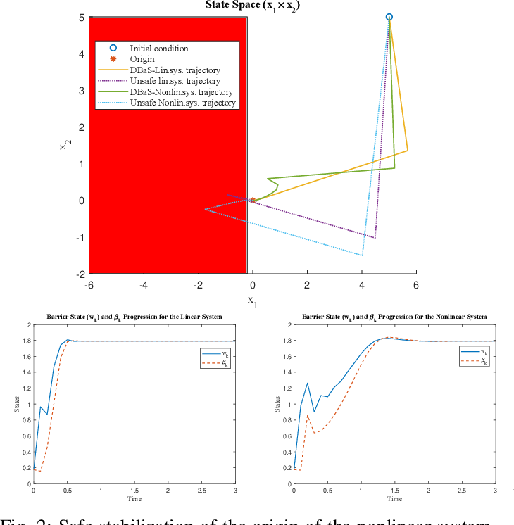 Figure 2 for Safety Embedded Differential Dynamic Programming using Discrete Barrier States