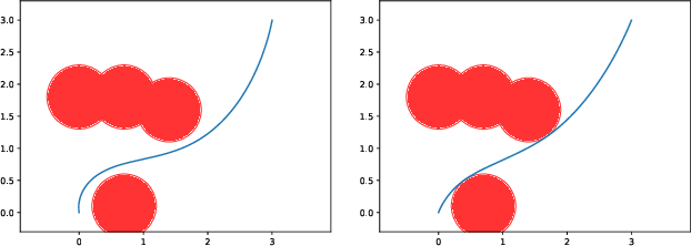 Figure 3 for Safety Embedded Differential Dynamic Programming using Discrete Barrier States