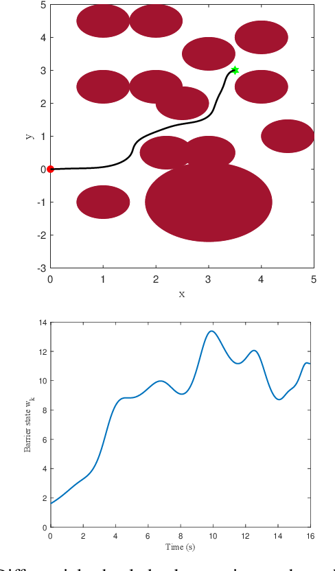 Figure 4 for Safety Embedded Differential Dynamic Programming using Discrete Barrier States