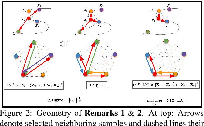 Figure 3 for Discrete Laplace Operator Estimation for Dynamic 3D Reconstruction