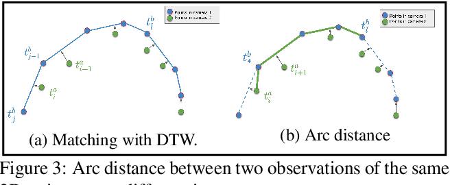 Figure 4 for Discrete Laplace Operator Estimation for Dynamic 3D Reconstruction