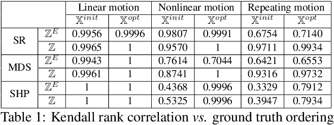 Figure 2 for Discrete Laplace Operator Estimation for Dynamic 3D Reconstruction