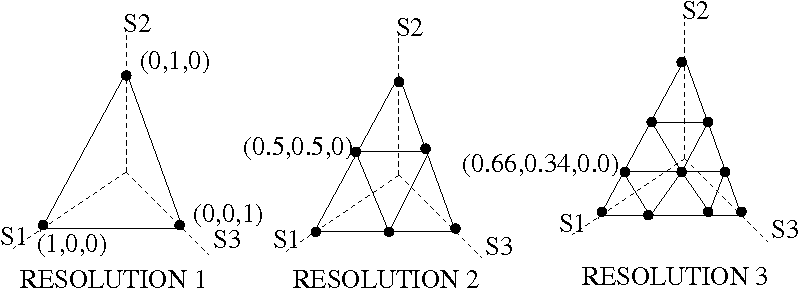 Figure 1: The figure depicts various regular dicretizations of a 3 dimensional belief simplex. The belief-space is the surface of the triangle, while grid points are the intersection of the lines drawn within the triangles.