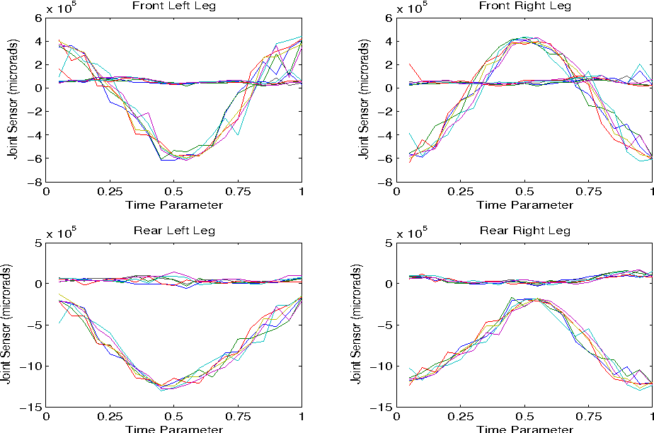 """Fig. 2. Movement of legs through six forward steps with identical parameters. This shows the natural variation in """"normal"""" motion."""